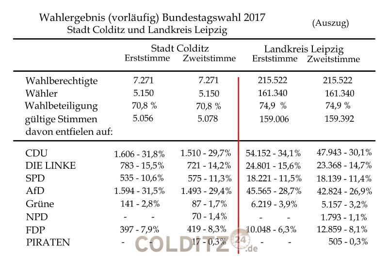 Vorläufiges Wahlergebnis der Bundestagswahl 2017 für Colditz und den Landkreis Leipzig