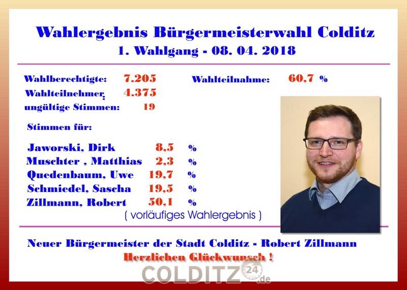 Wahlergebnis der BM-Wahl 2018