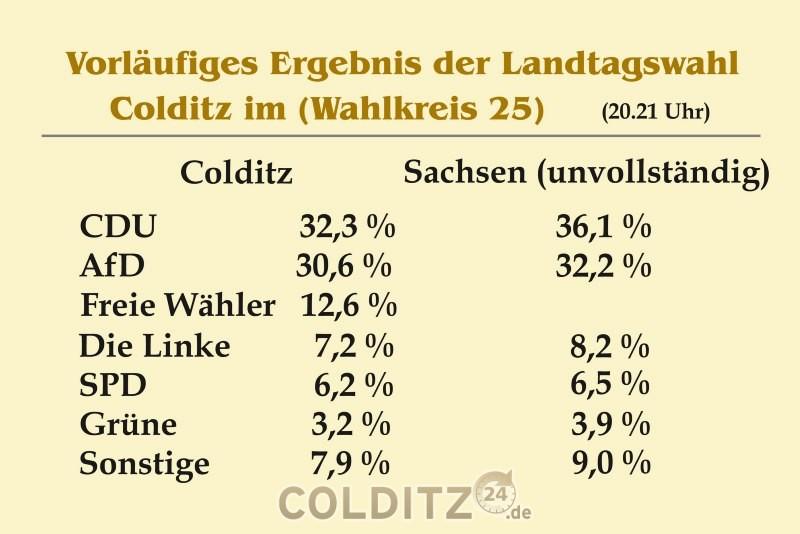 Vorläufiges Wahlergebnis der Landtagswahl 2019 in Colditz und Sachsen